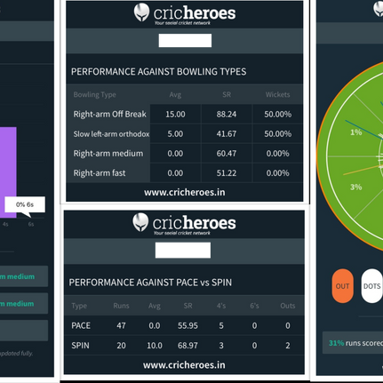 Twenty20 Community Cricket adopts CricHeroes for digital scoring and player analysis