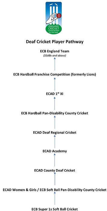 2021 ECAD Deaf Cricket Pathway.jpg