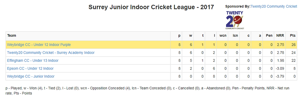 Surrey Junior Indoor Cricket League