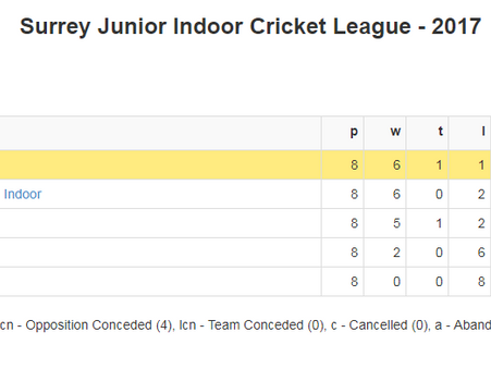 Weybridge take Junior Indoor Cricket crown