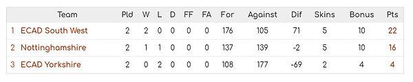 Group A League tables.JPG