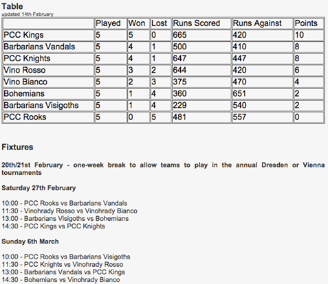 Czech Republic Indoor Cricket League Table