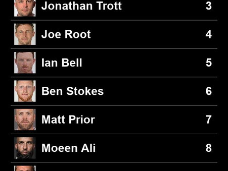 Pick your England Test team of the decade