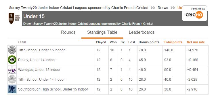 Surrey Junior Indoor Cricket League under 15 table 2015-16