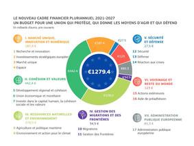 Le budget européen 2021-2027: première proposition