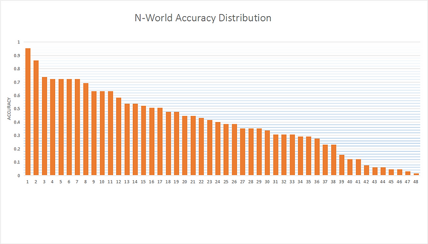 N-World Accuracy Distribution.png
