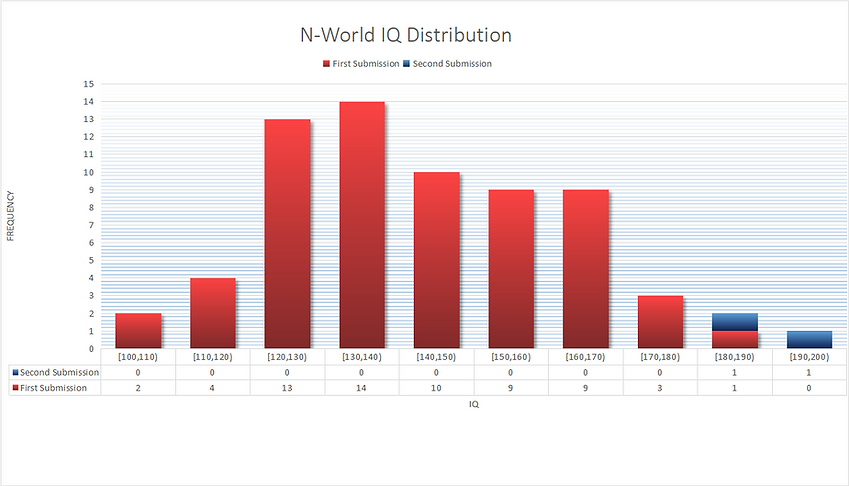 N-World IQ Distribution.png