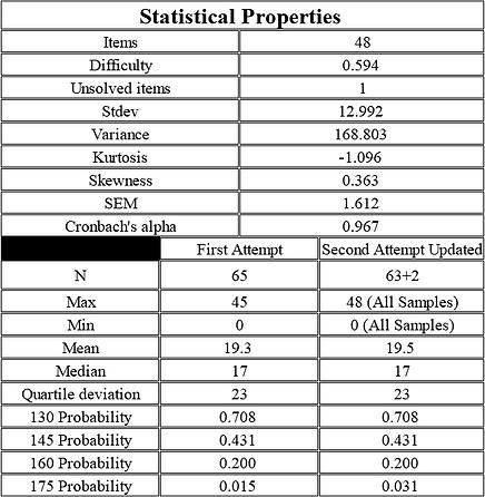 Statistical Properties.png