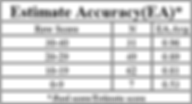 CAT-Estimate-Accuracy.png