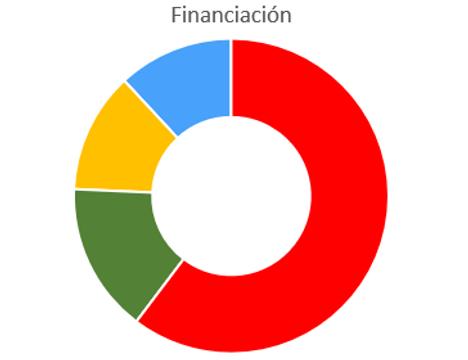 Financiación Mundosunidos
