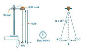 HSC Physics: Practical