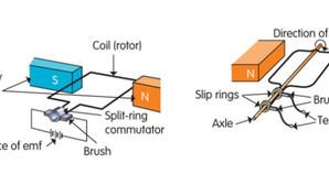 Physics - Generators Part 1 Notes