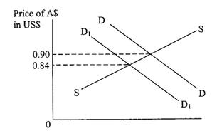 HSC Economics - Sample Trial Paper 2