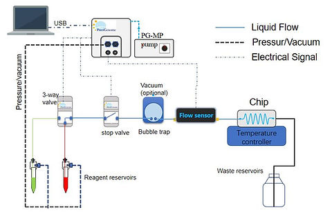 duplex perfusion system_diagram, Perfusion System with Single Reagent Delivery, microfluidic delivery, pressure control, PG-PF-MFL2-B