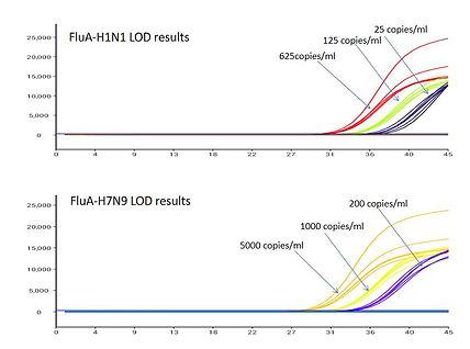 LOD_Test_FluA_2.JPG