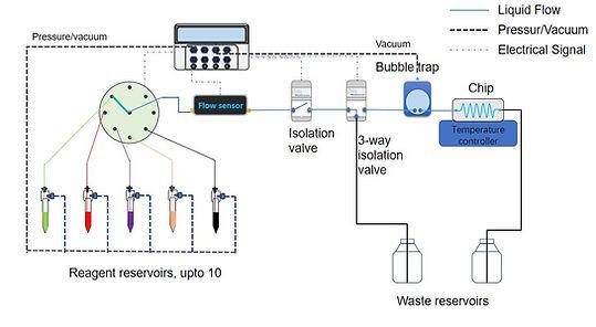 mult-reagent perfusion system_diagram, PG-PF-MFL2-MRD, cell perfusion, cell perfusion system, perfusion system, perfusion pump, perfusion cell culture, cellular perfusion, ibidi, aria, fluigent