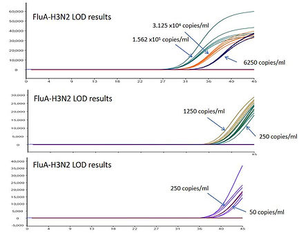 LOD_Test_FluA_H3N2.JPG