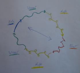 Skizze zu den Bewegungsqualitäten der Elemente in Raum