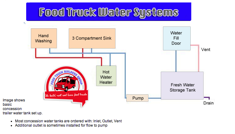Concession trailer water system diagram radio wiring diagram water systems food truck rh foodtruckbuildersgroup com water pump system diagram rv water supply system asfbconference2016