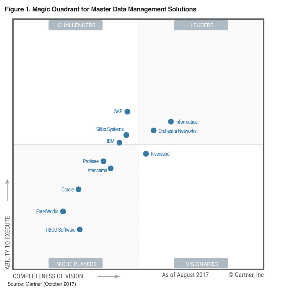 A Guide To Reading The 2017 Gartner Magic Quadrant For