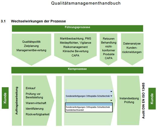 QM-Handbuch OST