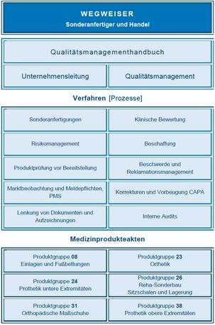 Überblick Hersteller und Handel