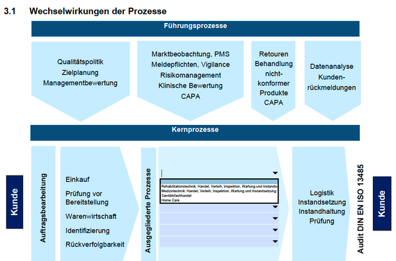 QM-Handbuch Händler