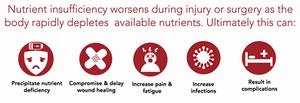 Symptoms of Nutritional Deficiency, HealFast