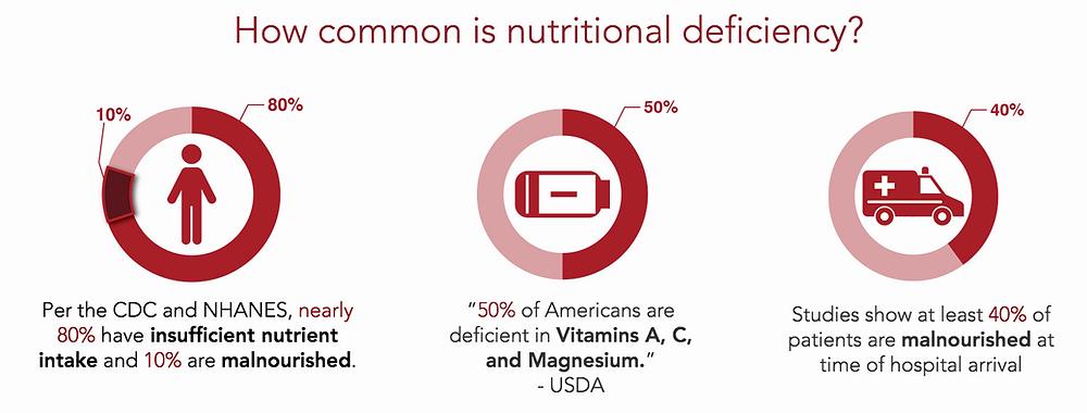 Nutritional Deficiency Statistics, HealFastProducts, Nutrient deficiency