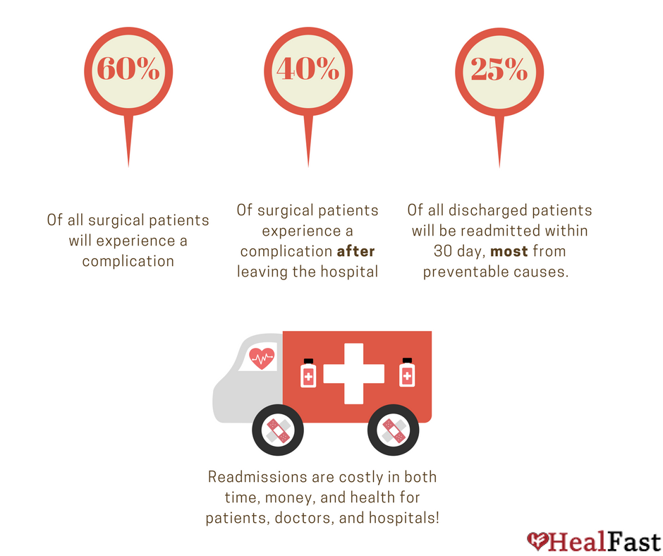 Surgical Complications and Surgery Recovery readmissions, HealFast