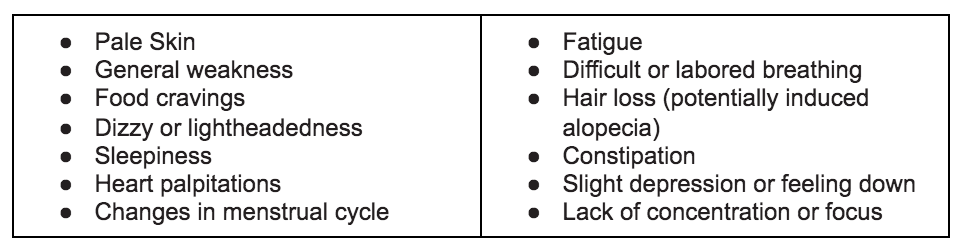 HealFast, Nutritional Deficiency Symptoms