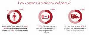 HealFast Nutritional Deficiency stats