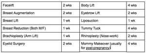 Most Common Plastic Surgery Recovery Times