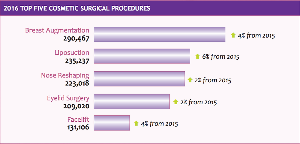 2016 Top 5 Plastic Surgery Procedures, Source 2