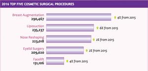 2016 Top 5 Plastic Surgery Procedures, Source 2