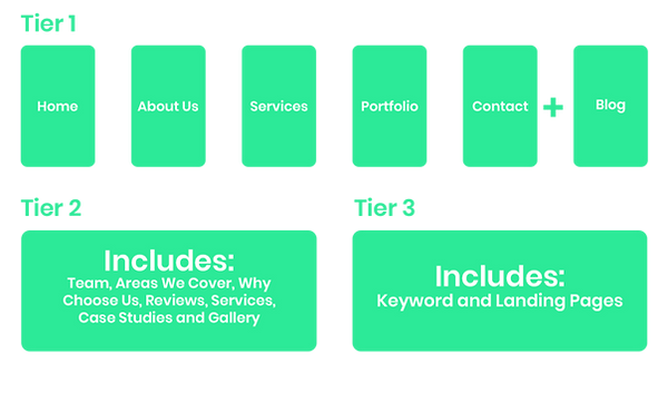 Medium to Large Sized Business Website S