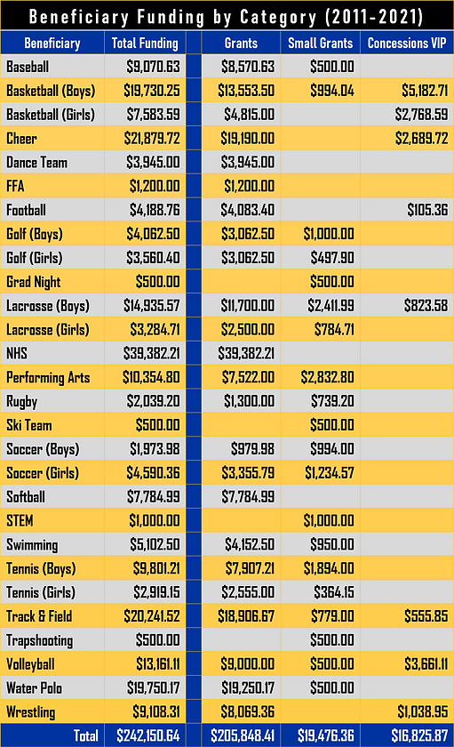 Grant Funding Table.png