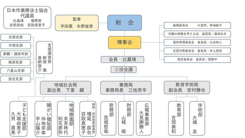 県士会組織図_page-0001.jpg