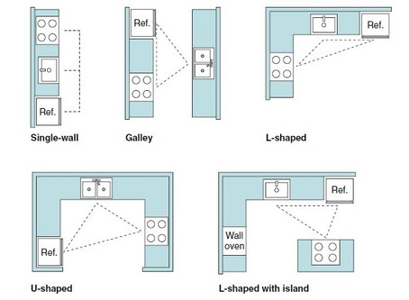 תכנון ושיפוץ המטבח הביתי