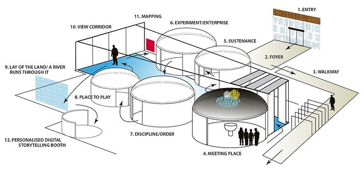 Concept for Parramatta Discovery Centre Visitor flow