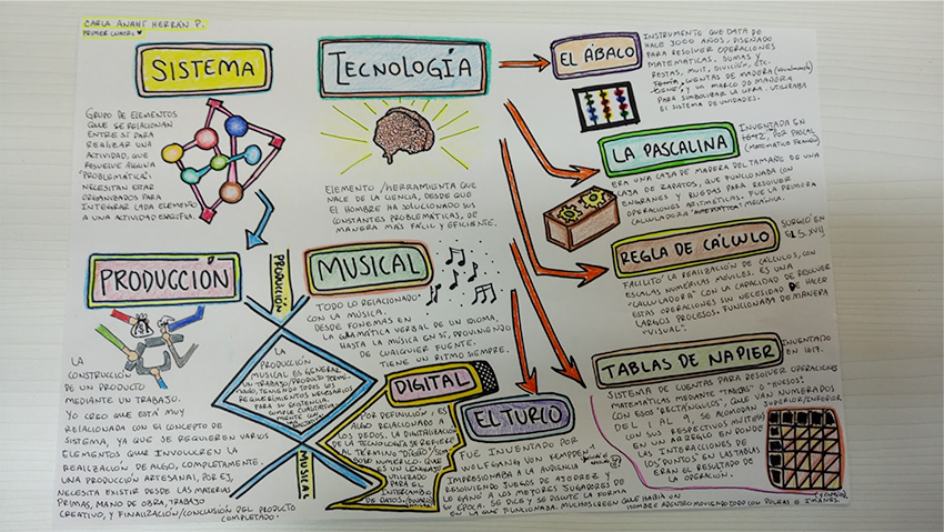 Sistema, tecnología y producción musical según Carla Anahí Herrán Prieto.