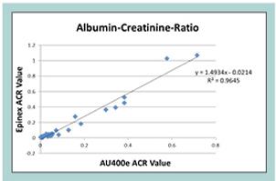 Albumin-Creatinine Ratio