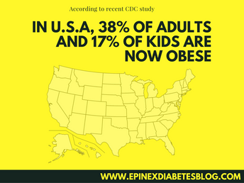 """In U.S., 38% of adults and 17% of kids are now obese, CDC study says"""
