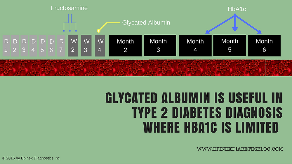 Glycated Albumin Is Useful In Type 2 Diabetes Diagnosis Where HbA1c Is Limited   www.epinex.com