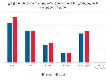 განქორწინების სტატისტიკა საქართველოში