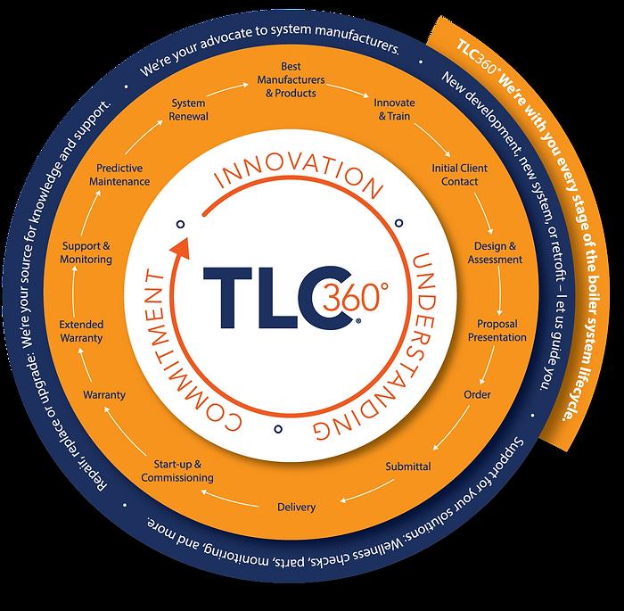 BOIL_TLC360_infographic Circle_V4JG_OL (