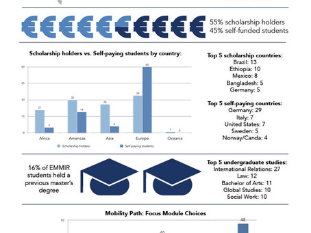 2018 Alumni Tracer Survey Results