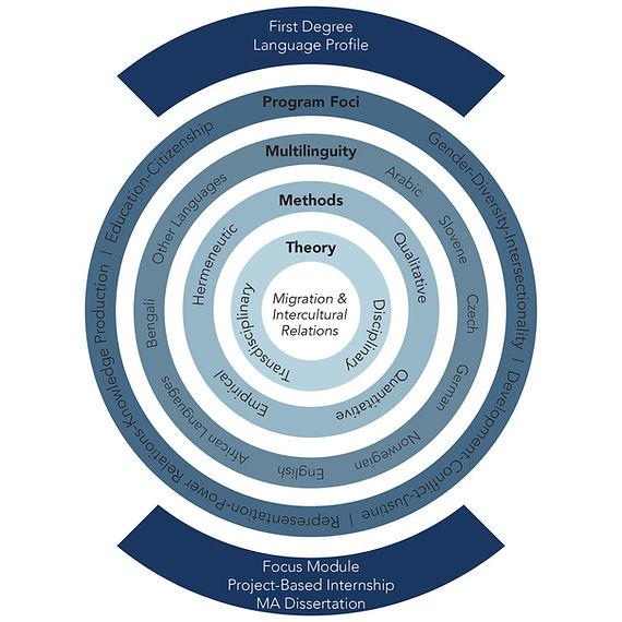 Mandala of Knowledge.jpg
