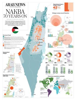 Nakba 70 years on