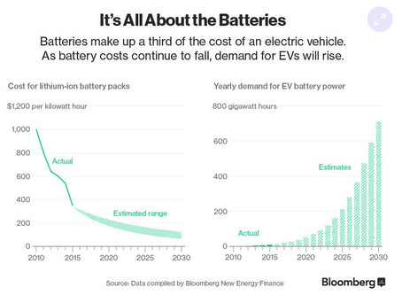 The rise and rise of electric cars